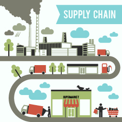Comprensión de Ecosistemas Supply Chain