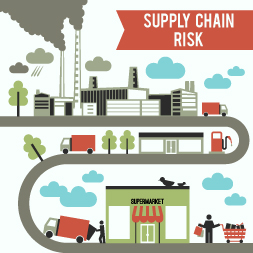 Entendendo Supply Chain Risk Management