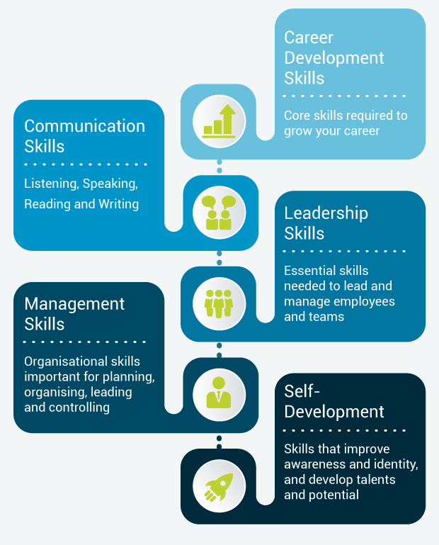 5 Core Skills For Personal and Professional Success: (1) Career Development Skills - The core skills required to grow your career, (2) Communication Skills - Listening, Speaking, Reading and Writing, (3) Leadership Skills - The essential skills that helps you to visualize your vision, goals, skills, intentions, and expectations, (4) Management Skills - The core organisational skills that are important for planning, organising, leading and controlling, (5) Self Development - Covers activities that improves awareness and identity, and develop talents and potential